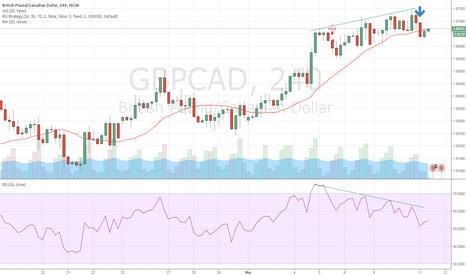 GBPCAD: GBPCAD RSI bearish divergence