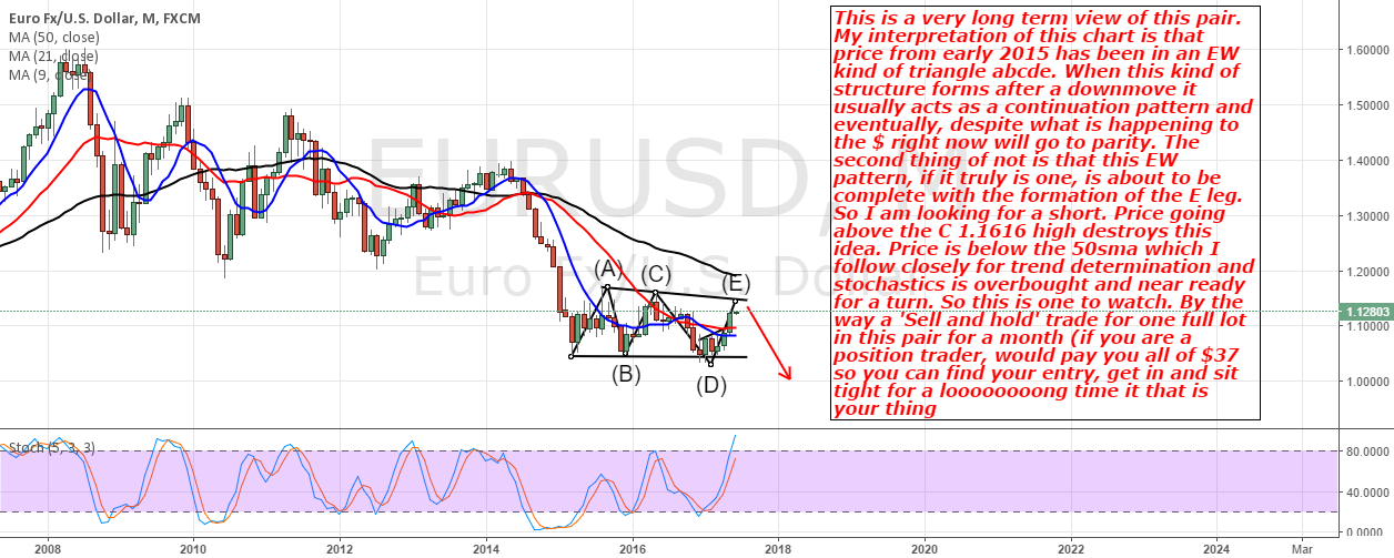 EurUsd: Monthly View