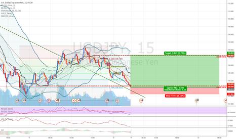 USDJPY: USDJPY: Selling JPY following bad forecast on JPY.