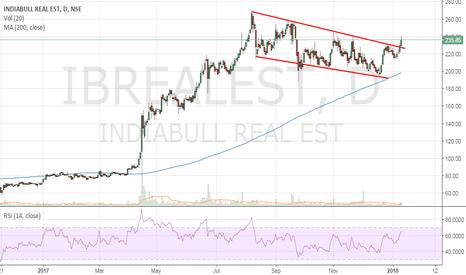 IBREALEST: Indiabulls Real Estate - Start of 2nd leg upmove
