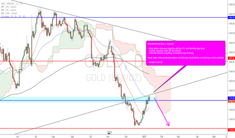 GOLD: Gold - Potential Short Opportunity