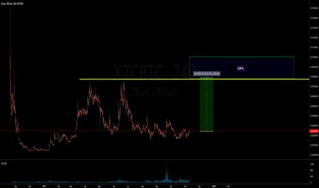 XZCBTC: Zcoin - Potential move up