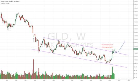 GLD: GLD - Channel breakout