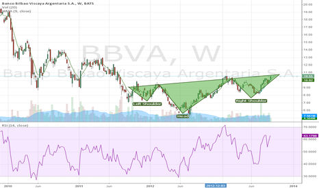 BBVA: BBVA Inverted Head and Shoulders?