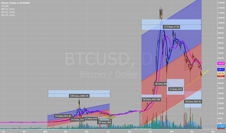 BTCUSD: Bitcoin bubbles: Taking a look at time trends.