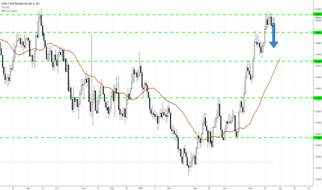 EURAUD: Break down from consolidation?