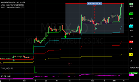 MRTX: Subscribers Are Long This #Biotech with Over 74% Profit!