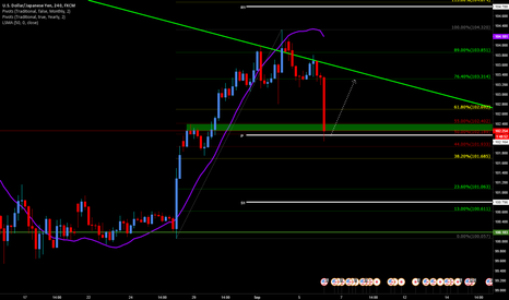 USDJPY: Long USDJPY off Montly Pivot Point and 50% Fib