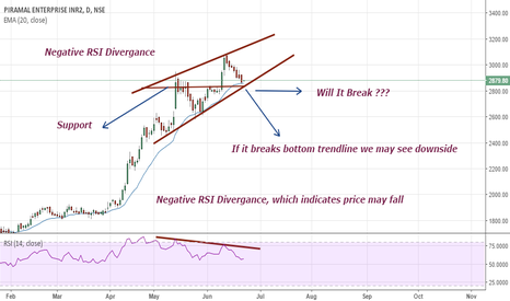 PEL: Be Cautious!! { Negative RSI Divergance }