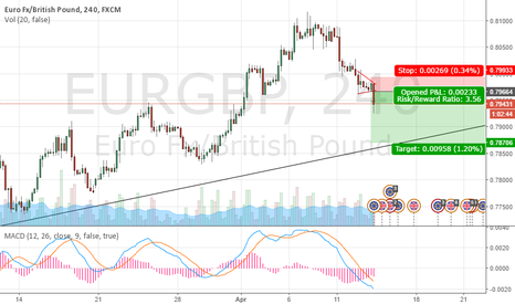 EURGBP: EG breaks consolidation and heading towards support trendline