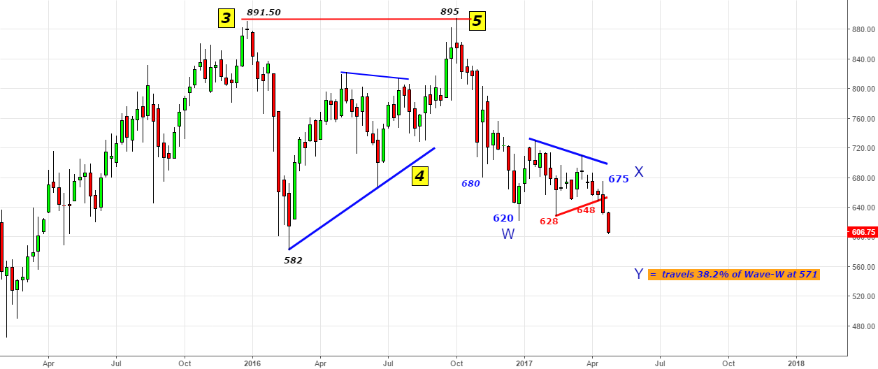Auropharma - Turning into reality 895 to 580 -What Next?