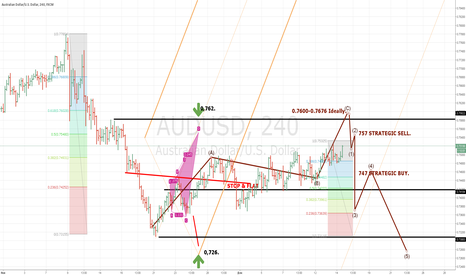 AUDUSD: Warning AUDUSD 7620=7260)!