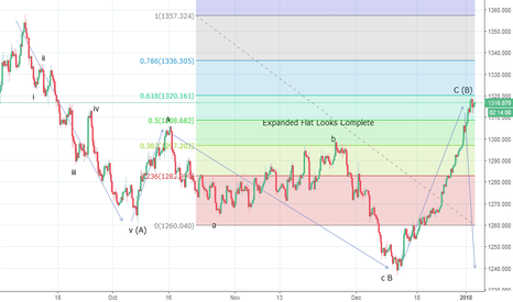 XAUUSD: Gold completes an Expanded Flat - Look Lower