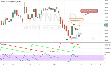 WYNN: WYNN IS GOING UP AND UP AND UP -MAYBE?