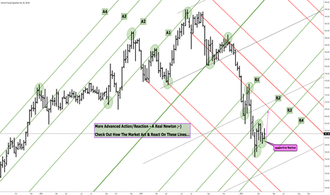GBPJPY: GBPJPY - A Real Newtonian...