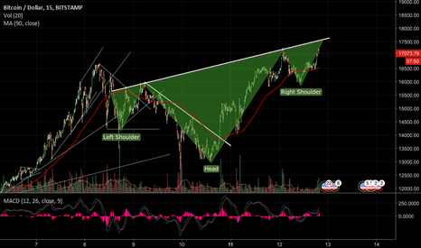 BTCUSD: Bitcoin Inverse H & S pattern forming .
