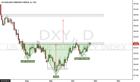 DXY: DXY - Daily Outlook - Inverse H&S