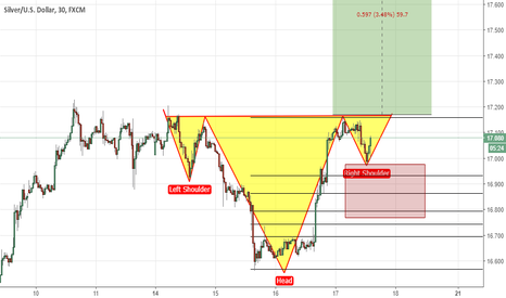 XAGUSD: Inverted H&S in Silver? I believe so.
