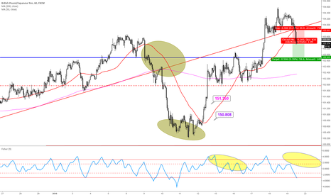 GBPJPY: shot oportunity good enter small risk