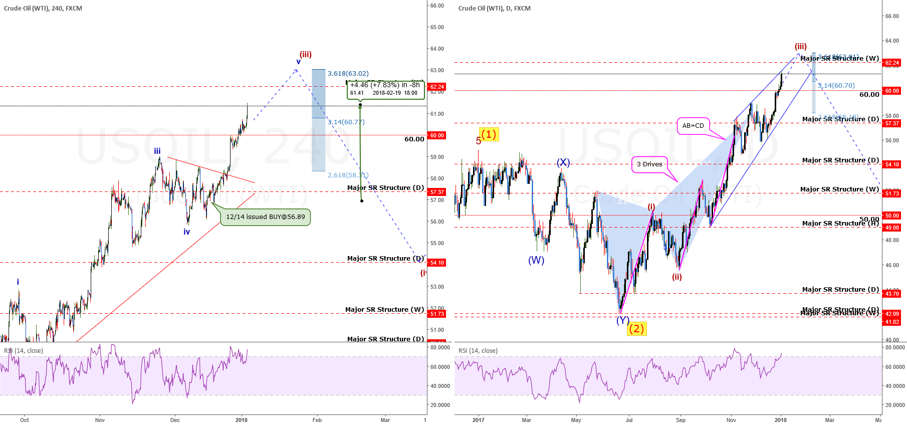 USOil: How Wave Counting Told Us 9 Mos Ago What To Do +446 pips