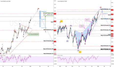 USOIL: USOil: How Wave Counting Told Us 9 Mos Ago What To Do +446 pips
