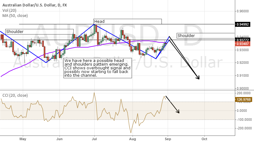 Possible Head and Shoulders pattern emerging
