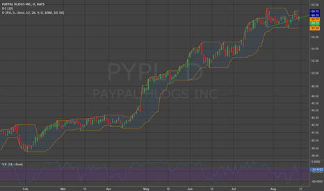 PYPL: Support is Holding