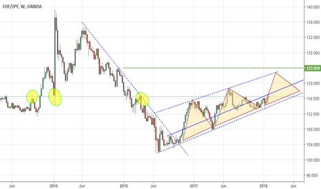 CHFJPY: That we can expect as a Swing Vision for this pair