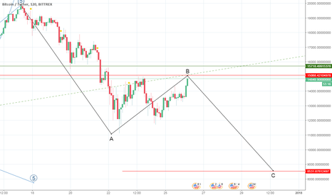 BTCUSDT: whatever if  A is 3 or 5 we must see c at 8500 level