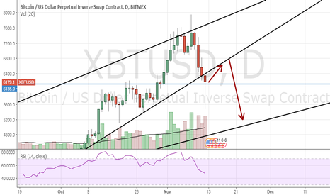 XBTUSD: More Slippin' and Slidin' .. Perhaps? | XBTUSD Perspective