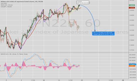 JPN225: NIKKI is going to drop in wave C plus deviation from USDJPY