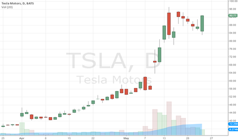 TSLA: TSLA heading higher , fast.