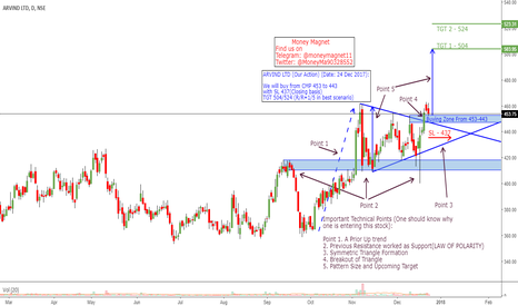 ARVIND Stock Price and Chart — TradingView — India