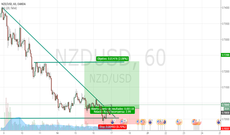 NZDUSD: Comprar NZDUSD