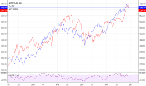 NIFTY: NIFTY and NIKKEI : Pretty Correlated ?!!