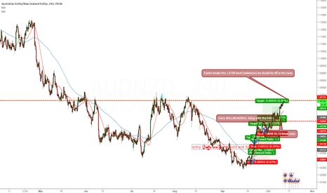 AUDNZD: AUDNZD 4 hour to break key level