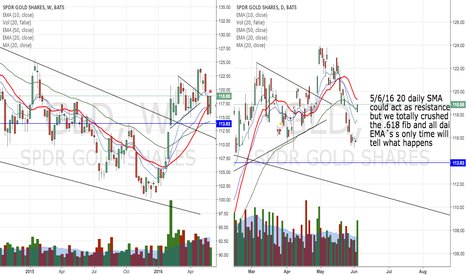 GLD: GLD about to push back?