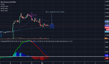 NEOETH: NEO/ETH Buying opportunity coming in the next 12 hours