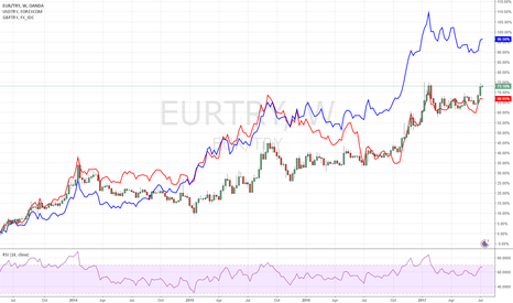 EURTRY: Politics affecting currency