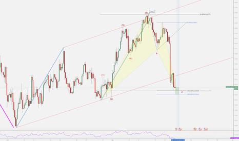 USDOLLAR: US Dollar Index Bullish Bat