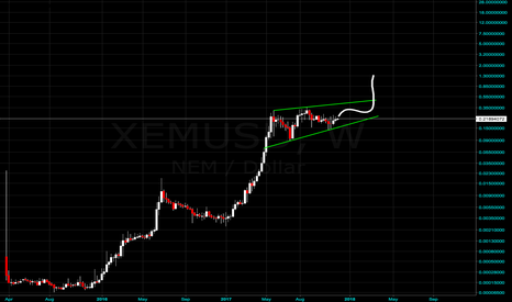 XEMUSD: XEM is going to 1.5$?