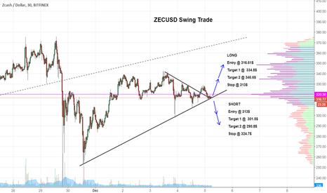 ZECUSD: $ZEC Double Setup