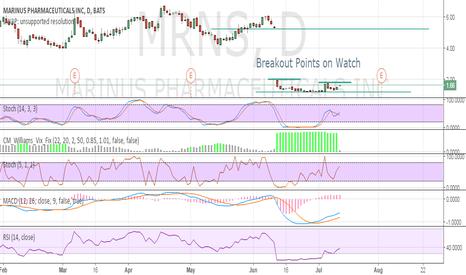 MRNS: Breakout Points