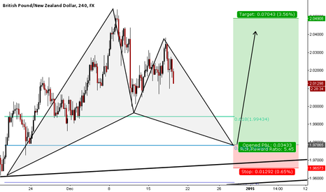 GBPNZD: bullish GARTLEY  forming