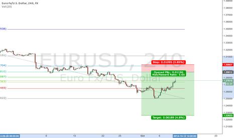 EURUSD: EUR/USD short 1.2830