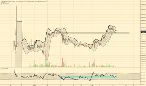 ZECH18: $zec mex chart