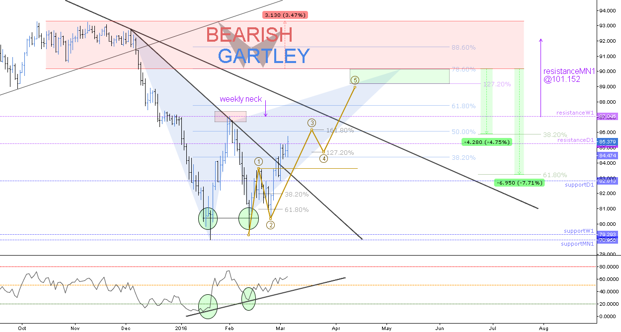 (D) Double Bottom // The Weekly Neck // Gartley // IF=THEN ®