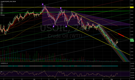 USOIL: Oil decision point