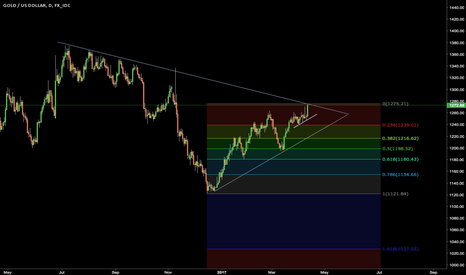 XAUUSD: In case Gold wont break up...