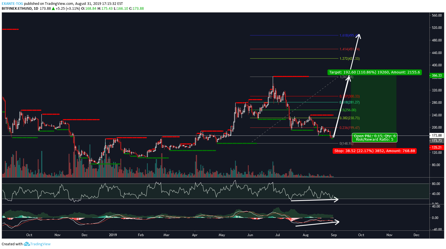 ETH: Ethereum ETH/USD for BITFINEX:ETHUSD by EXANTE-TOG